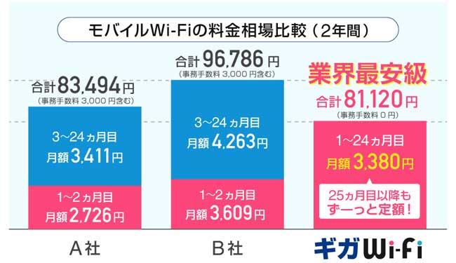 giga wifi2 - 日本・海外でも使えるモバイルWiFiルーター6選 ー コロナ禍の今がお買い得なのはコレ!